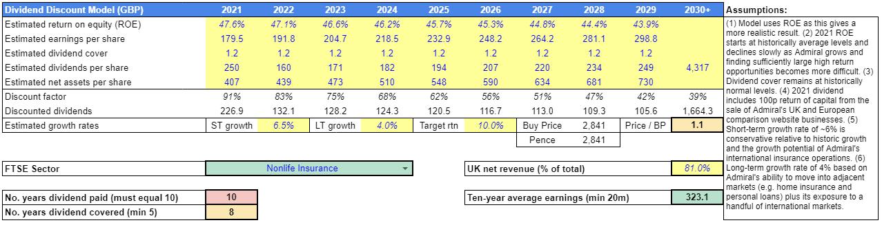 Dividend Discount Model (GBP)