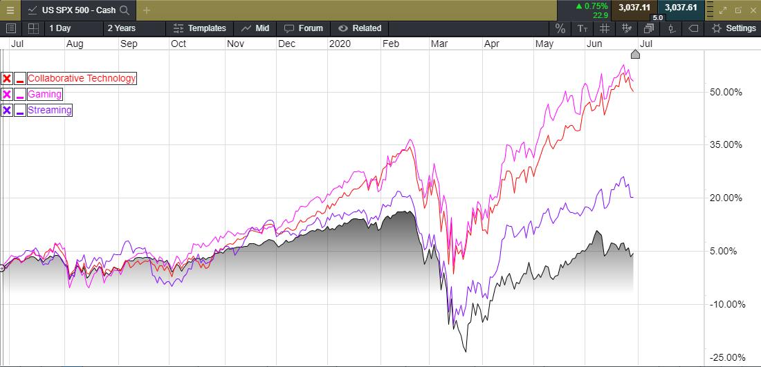 US SPX 500 Stock Chart
