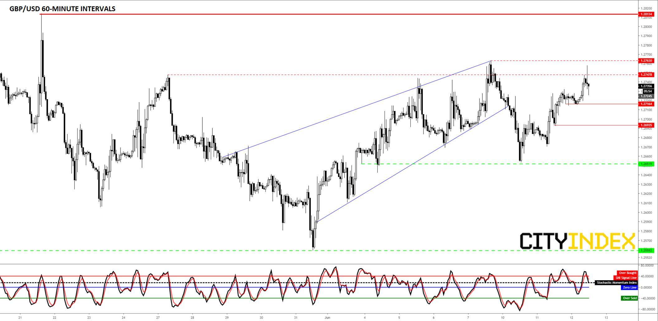 GBP/USD Hourly