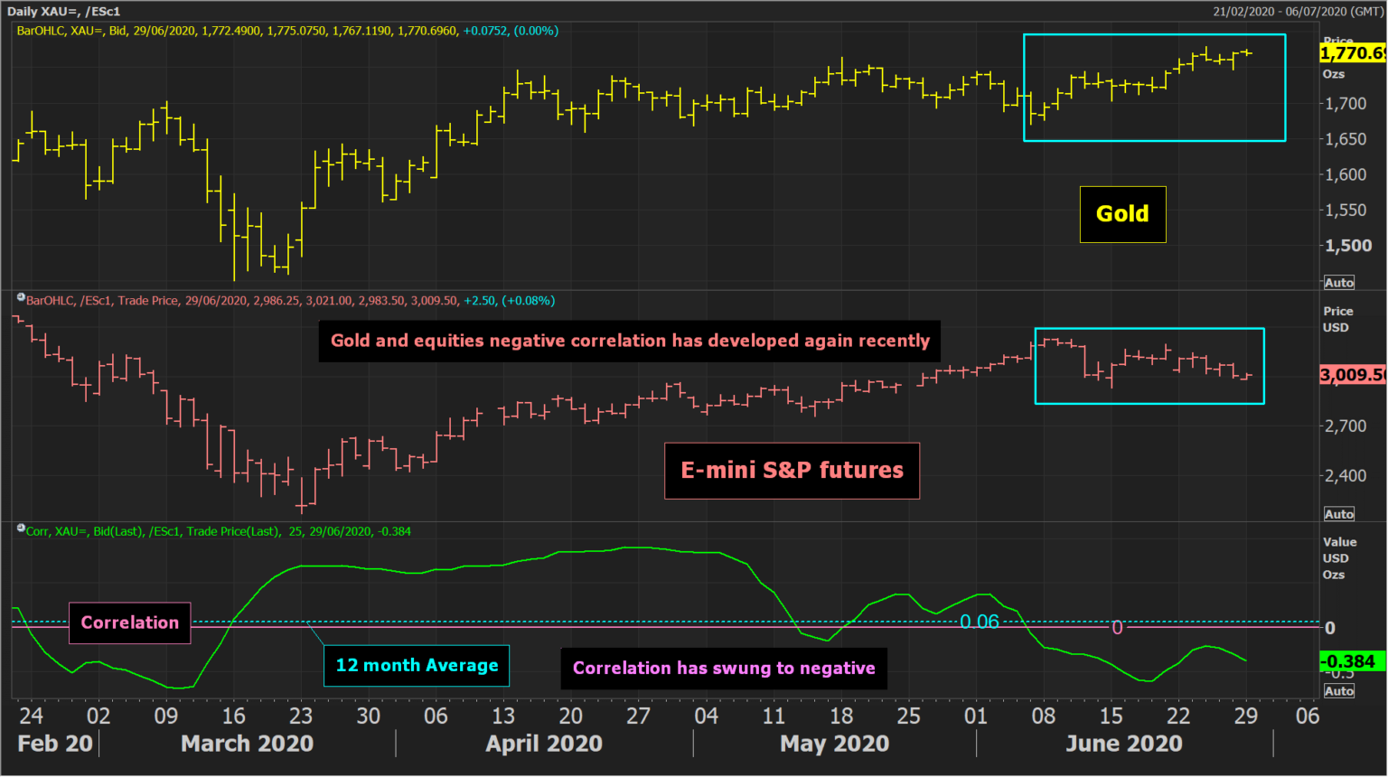 S&P E-mini Futures Daily Chart