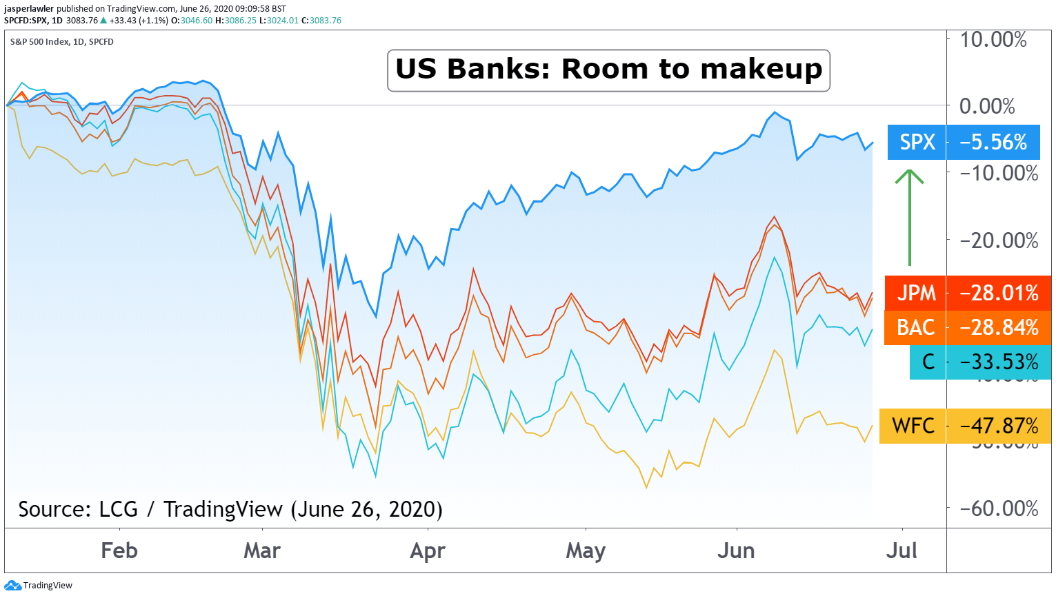 Bank Stocks (Year-To-Date) Chart