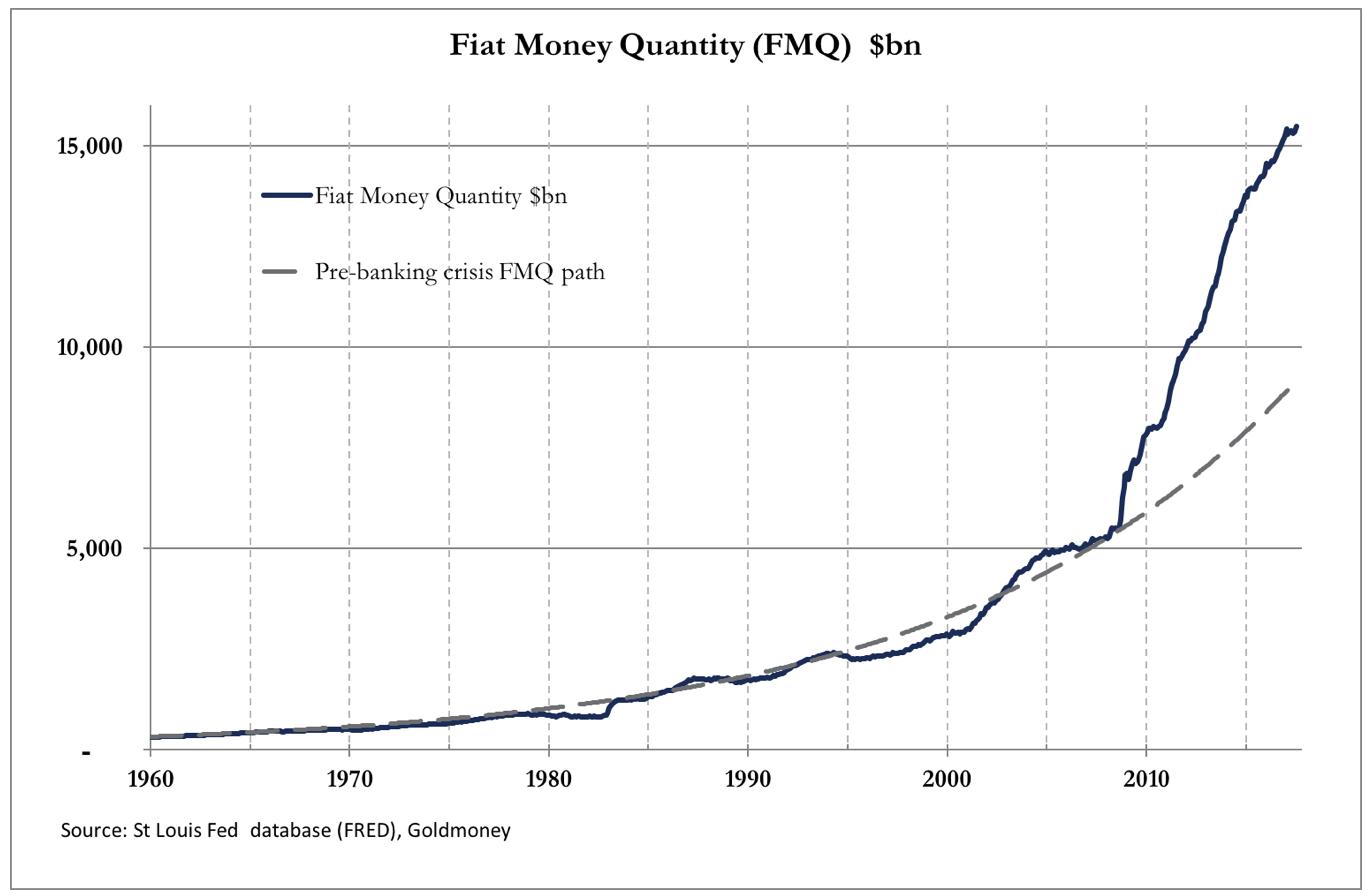 Fiat Money Quantitiy
