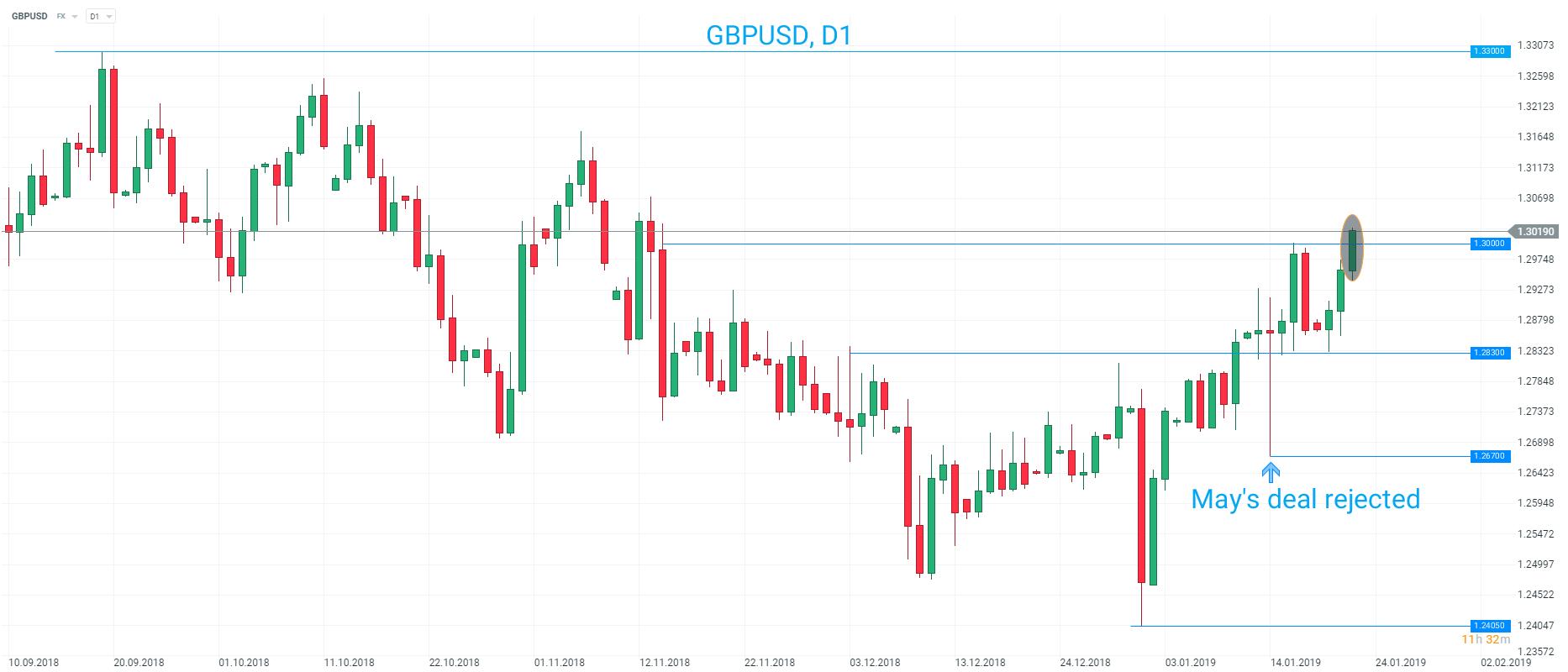 GBP/USD 23 January