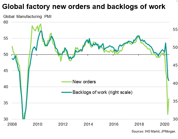 Global Factory New Orders And Backlogs Of Work