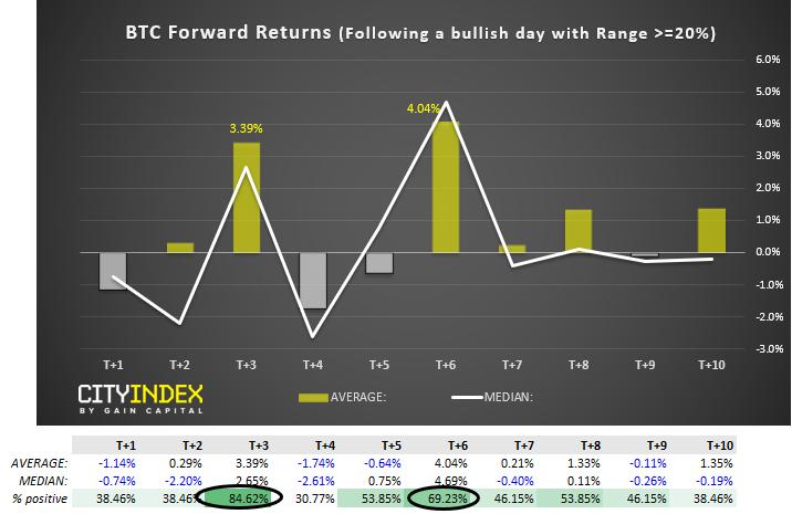 BTC Forward Returns