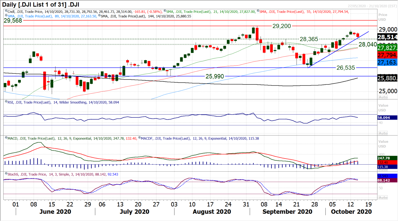 DJIA-Daily Chart