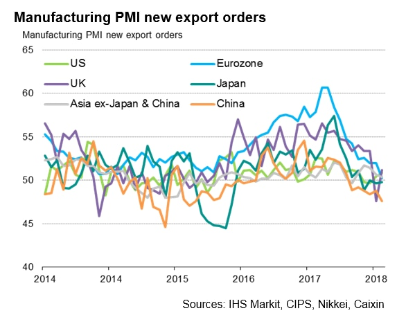 Manufacturing PMI New Export Orders