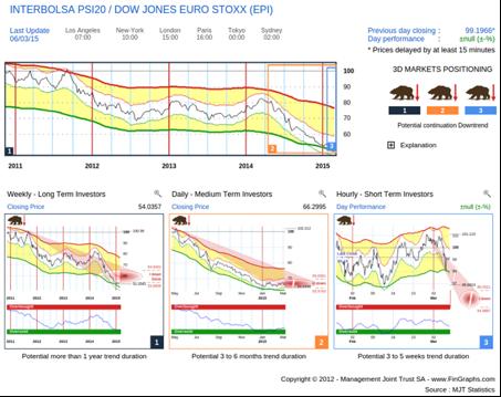 Portuguese Interbolsa vs Euro STOXX 600: