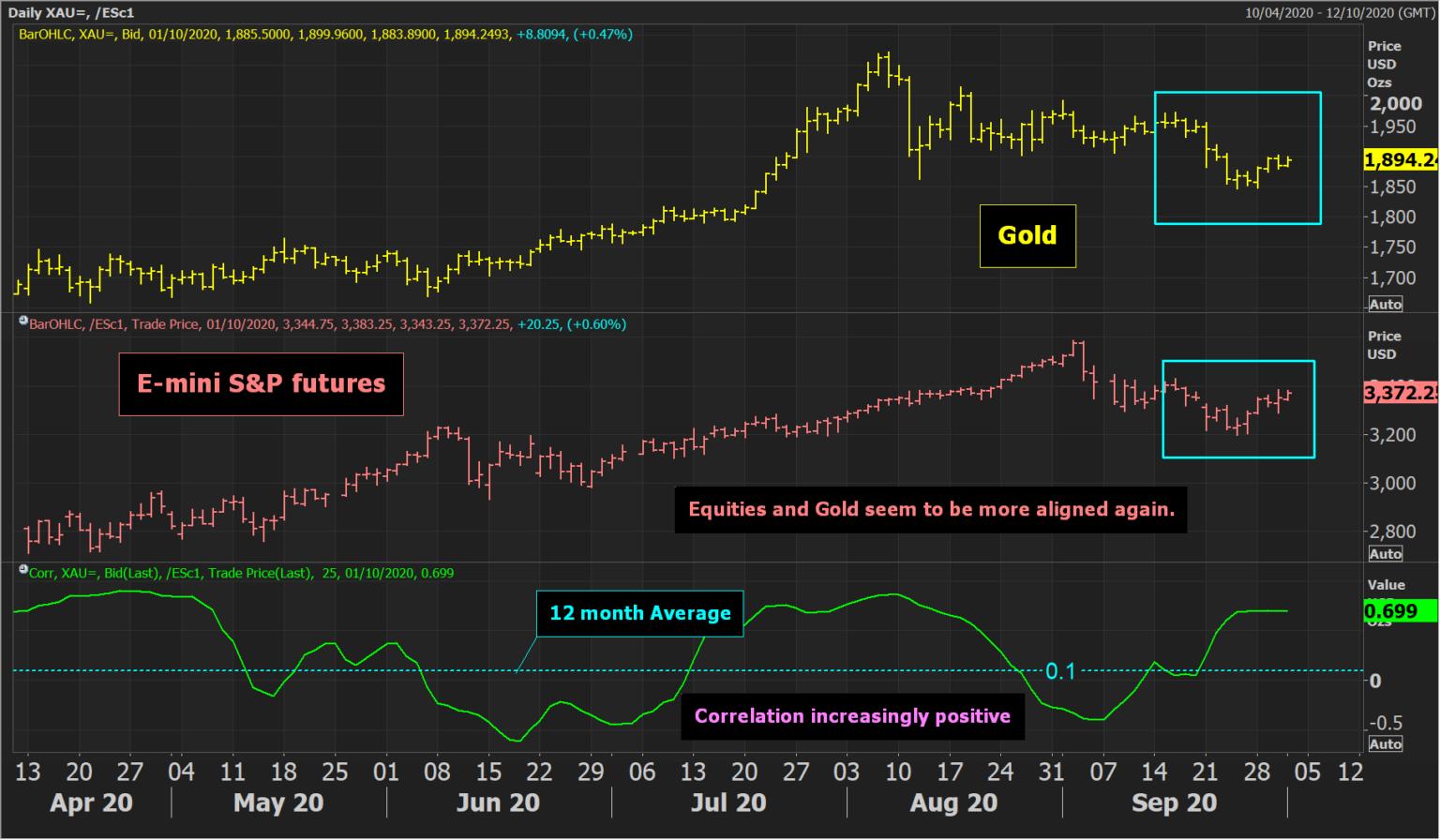 E-mini S&P Futures Daily Chart