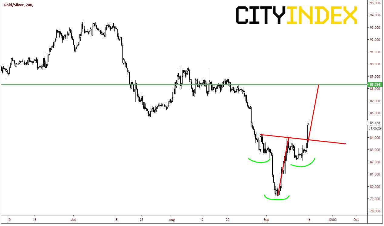 Gold/Silver 240 Min Chart