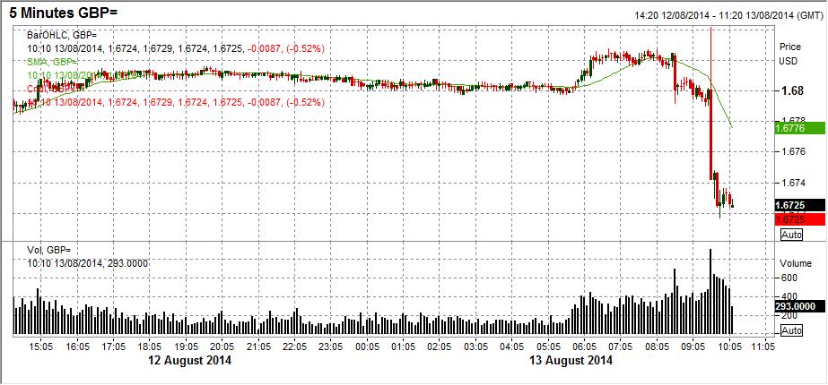 GBPUSD 5 min chart