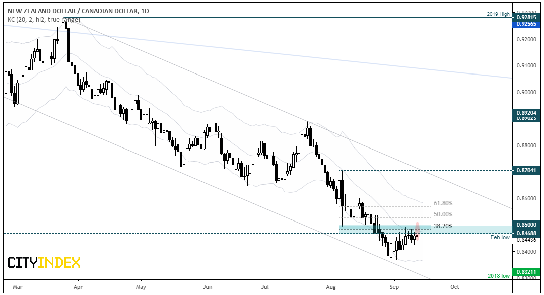 NZD/CAD Daily Chart