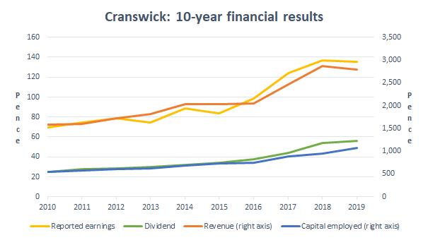Cranswick financial results 2019 05