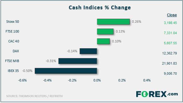 Cash Indices % Change