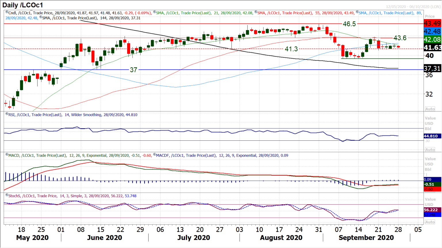 Oil-Daily Chart