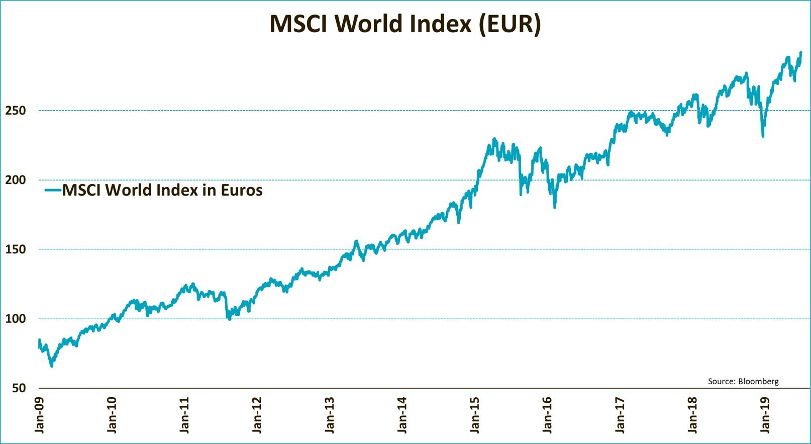 MSCI World Index (Eur)