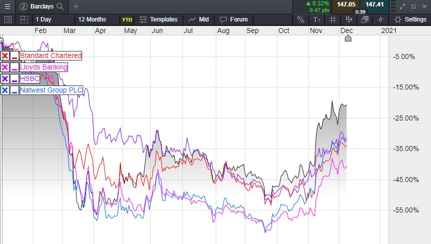 UK Banks' Share Price Performance Chart