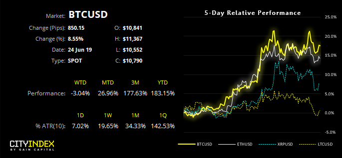 BTCUSD 5 Day Relative Performance
