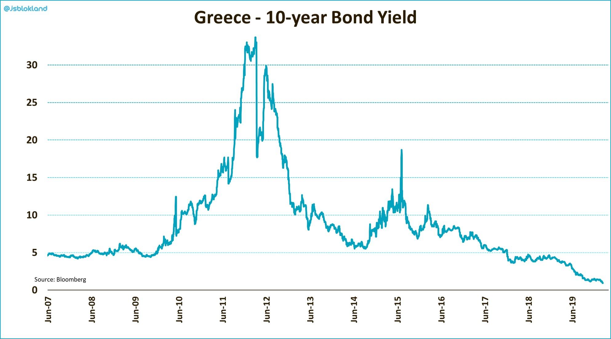 Greece 10 Yr Bond Yield