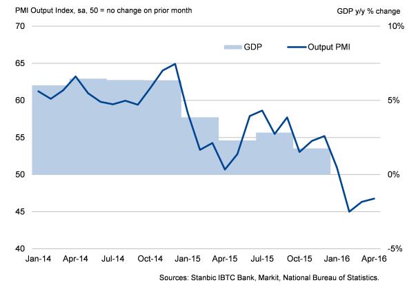 Nigeria Output PMI vs GDP