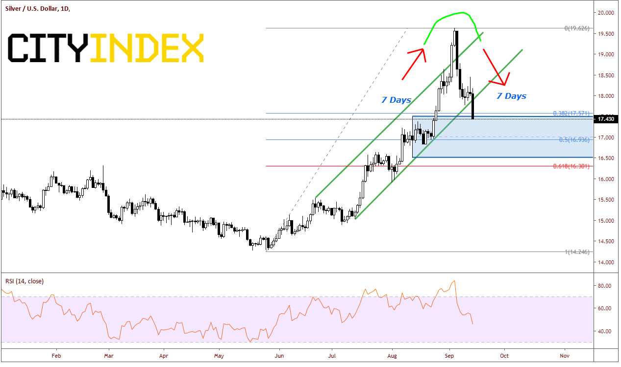 Silver/USD Daily Chart