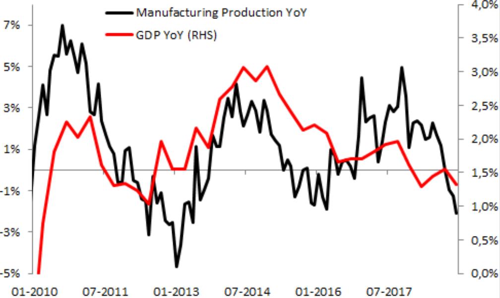 UK Manufacturing Production; UK GDP (YoY)