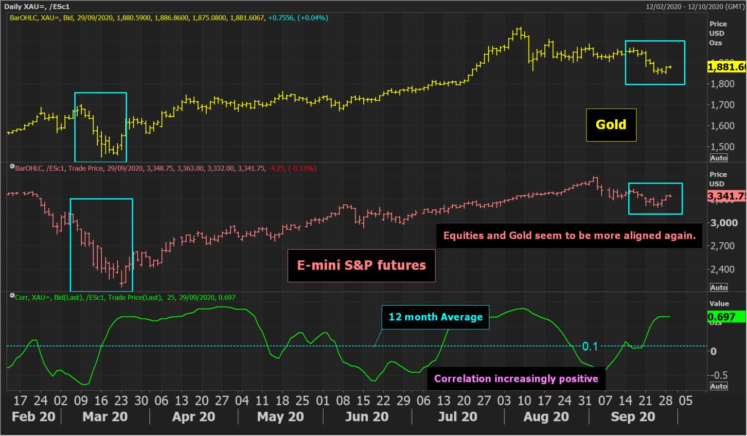 Emini S&P Futures Daily Chart