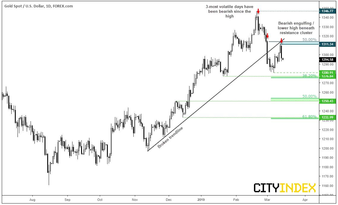 Gold Spot-US Dollar