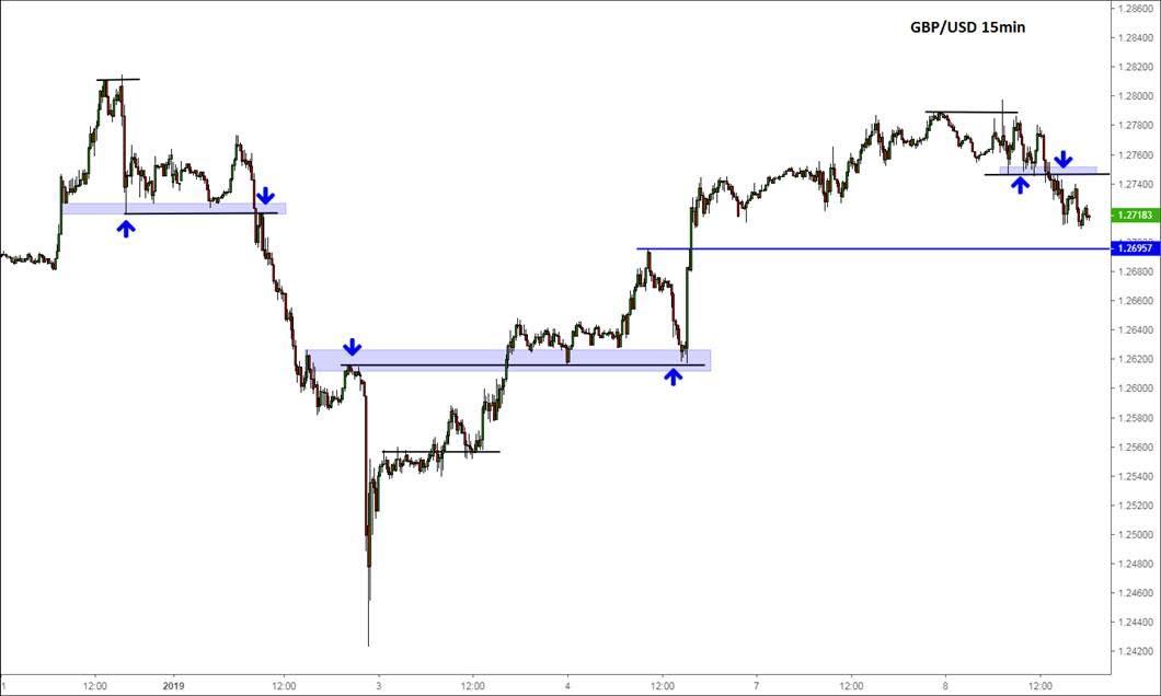 GBP/USD (15 min)