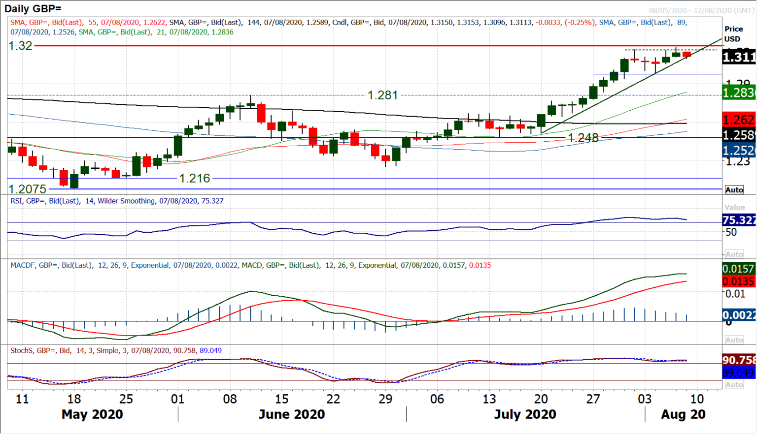 GBP-Daily Chart