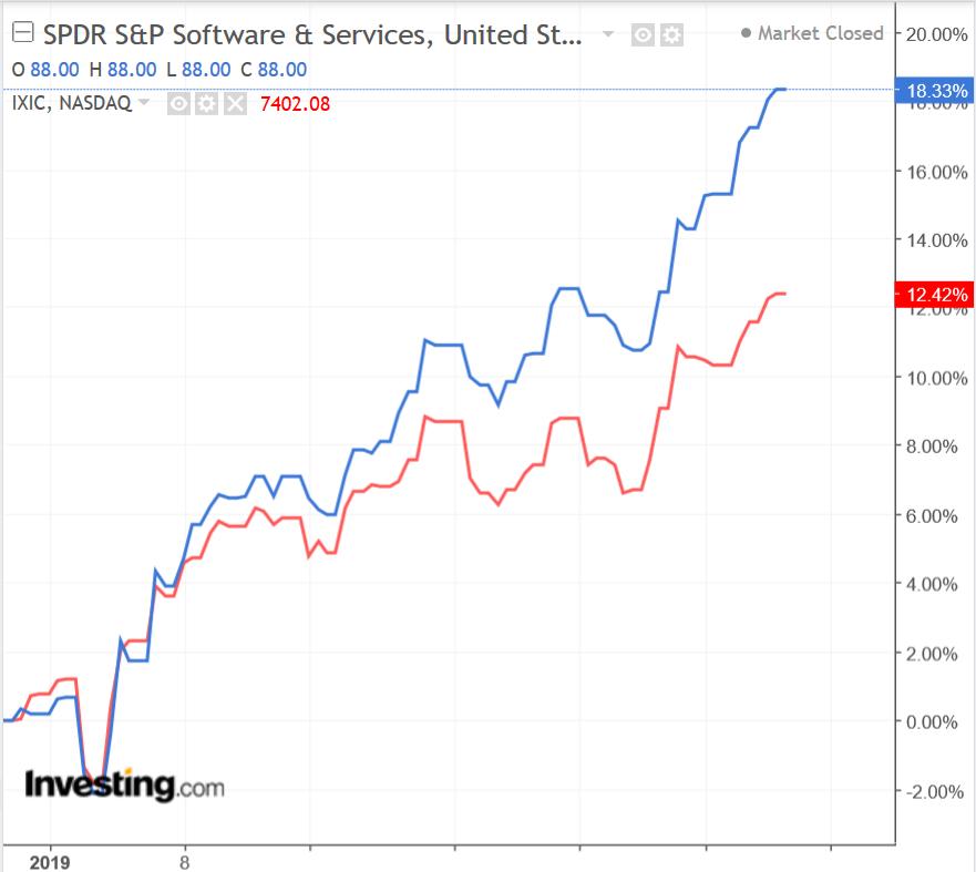 XSW vs NASDAQ