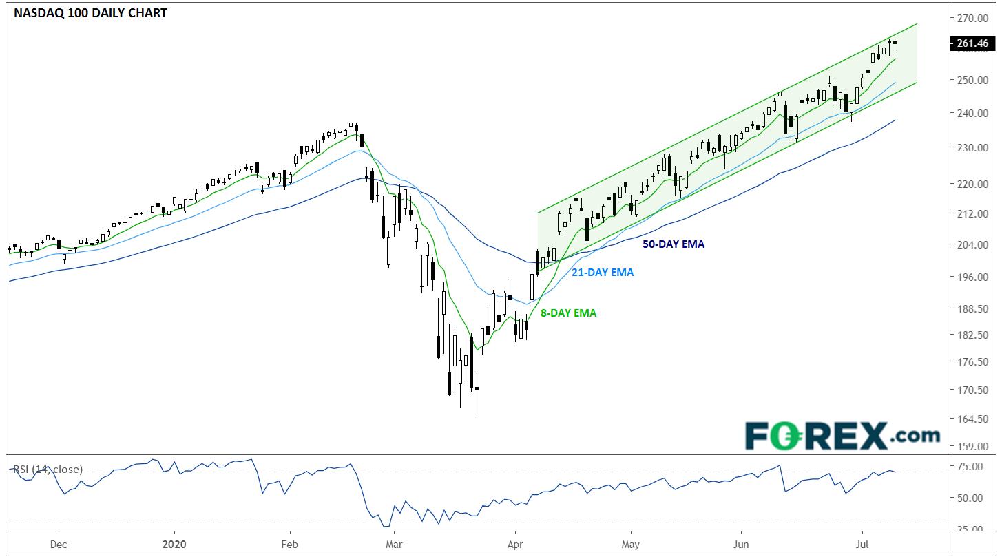 Chart of the Week - Daily NASDAQ 100