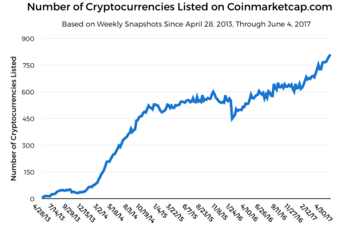 Growth of Cryptocurrencies May 2013-May 2017