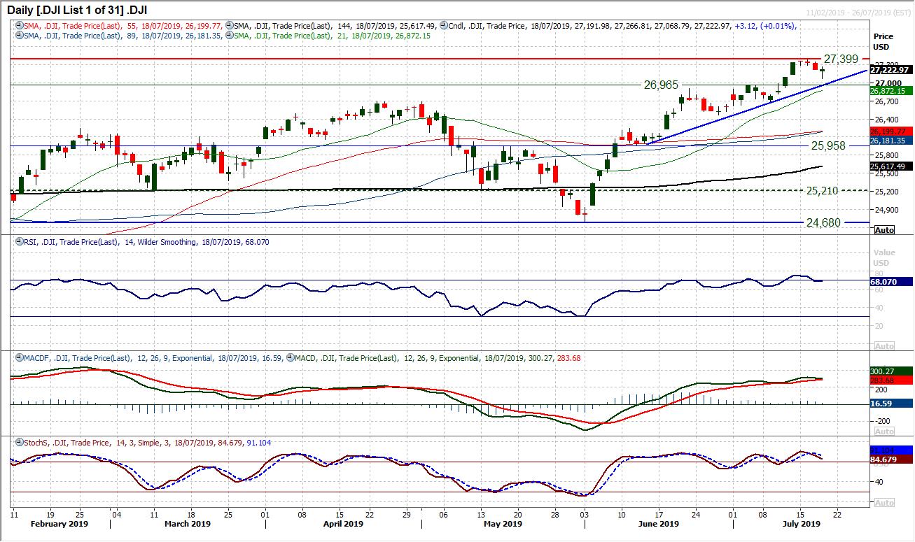 DJI Chart