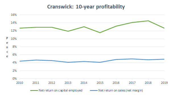 Cranswick profitability 2019 05