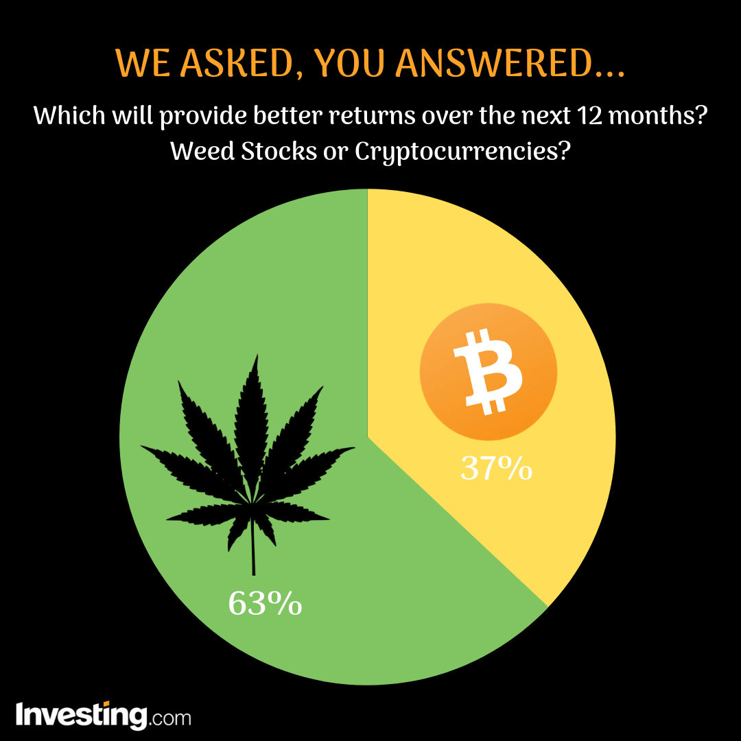 Weed or Crypto