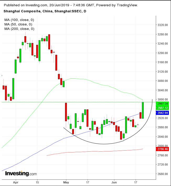 Shanghai Composite Daily Chart