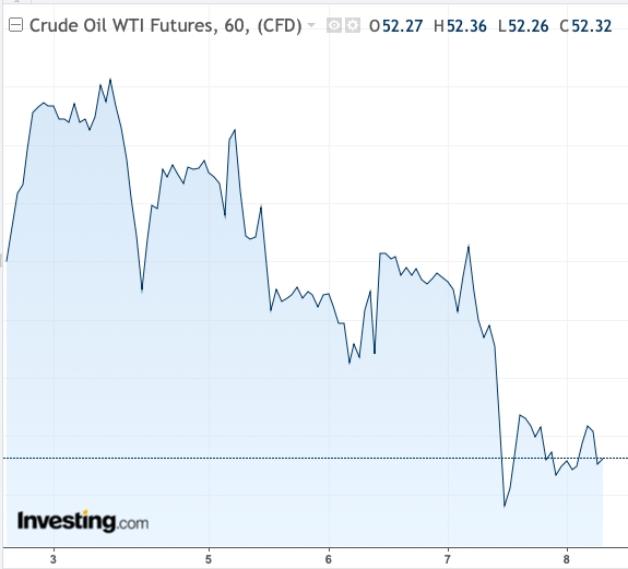 WTI prices this week