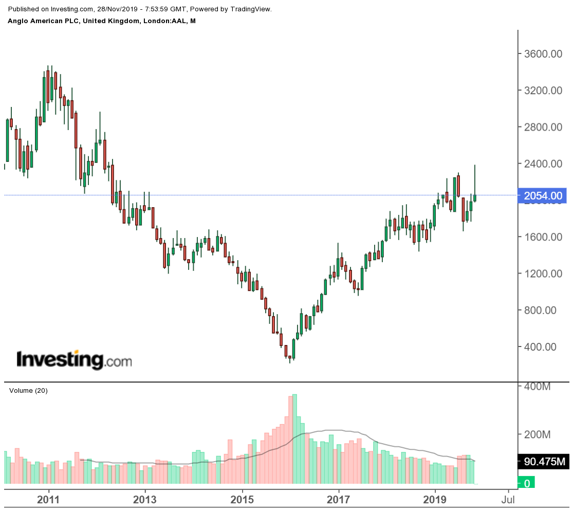 Anglo American PLC (AAL)
