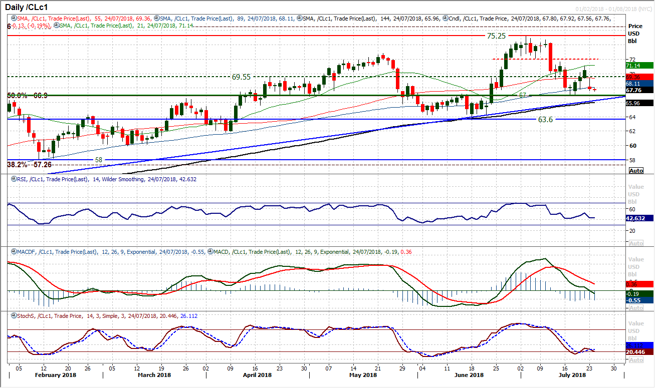 WTI Oil Daily Chart