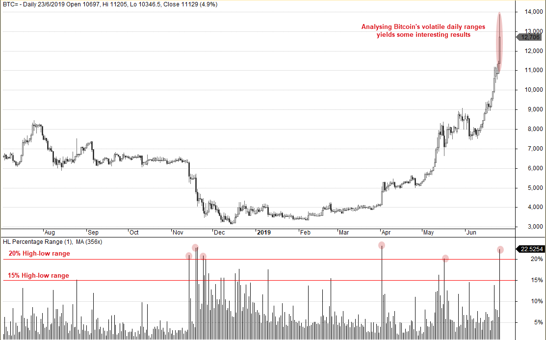 BTC Daily Chart
