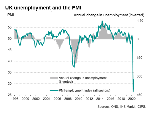 UK Unemployment And The PMI
