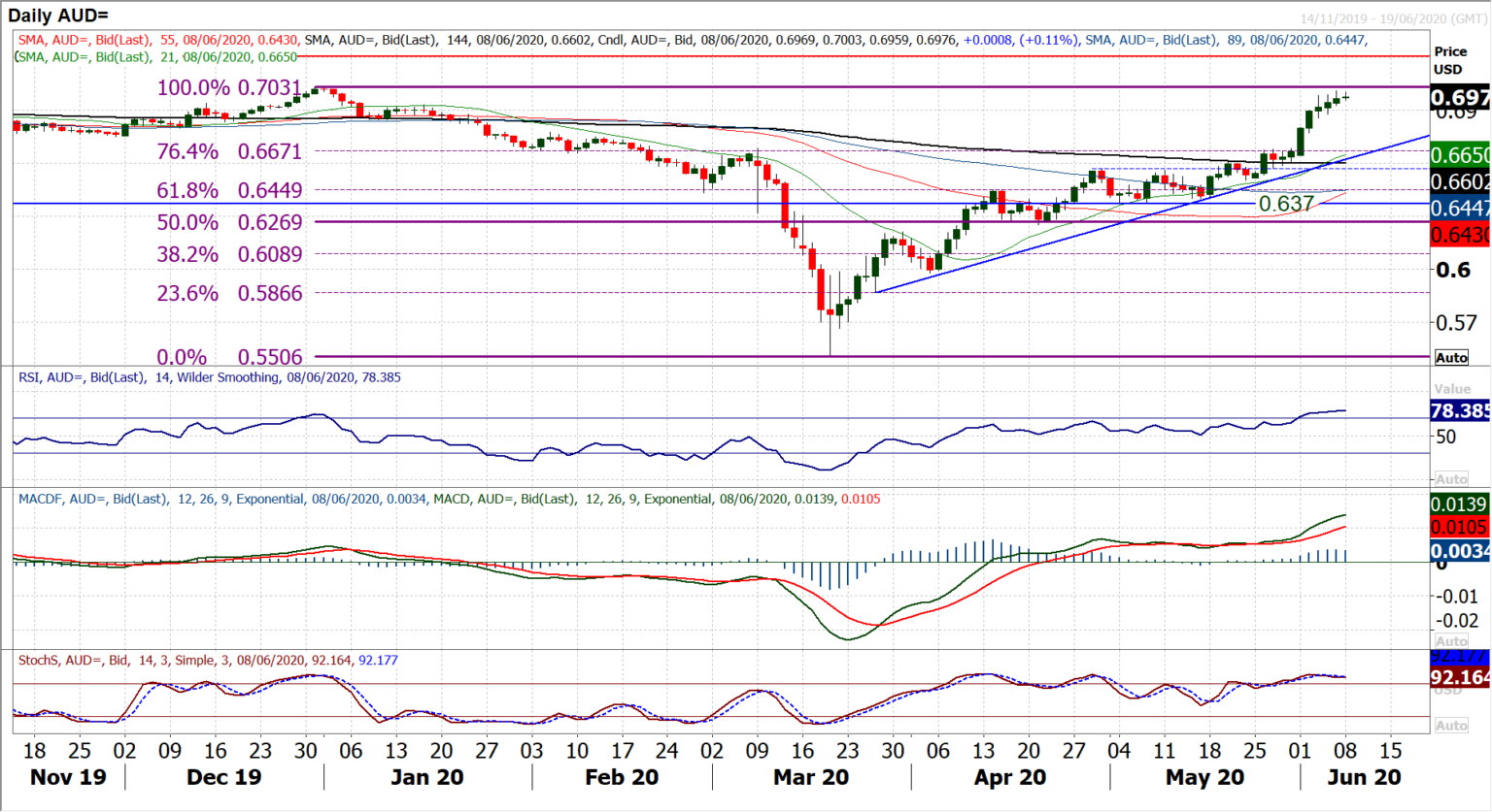 Chart of the Day – AUD/USD