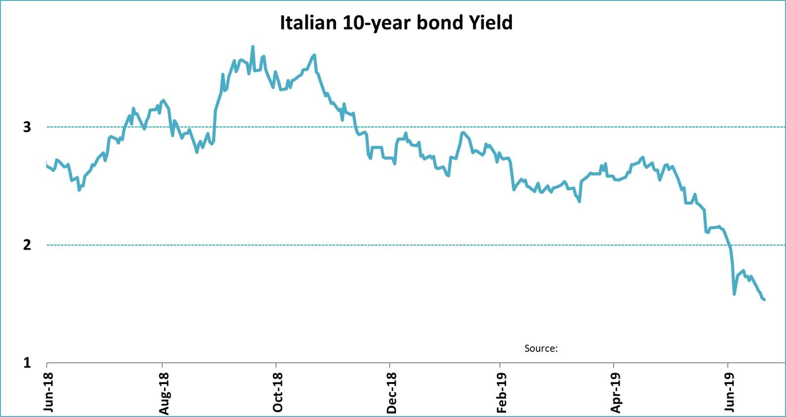 Italian 10 Year Bond Yield