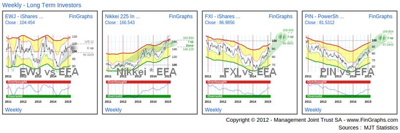International ETFs: Weekly Charts