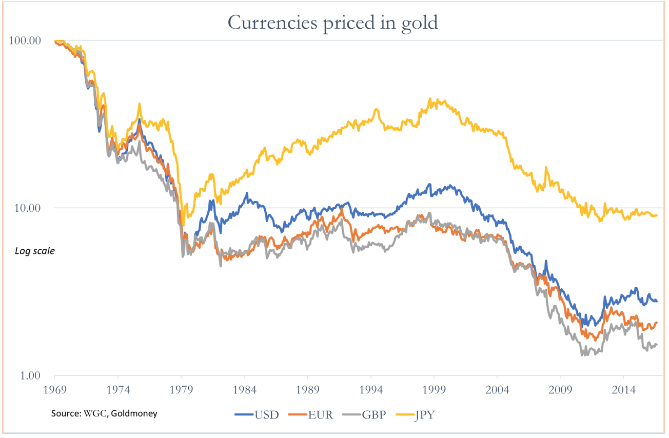 Currencies Priced In Gold