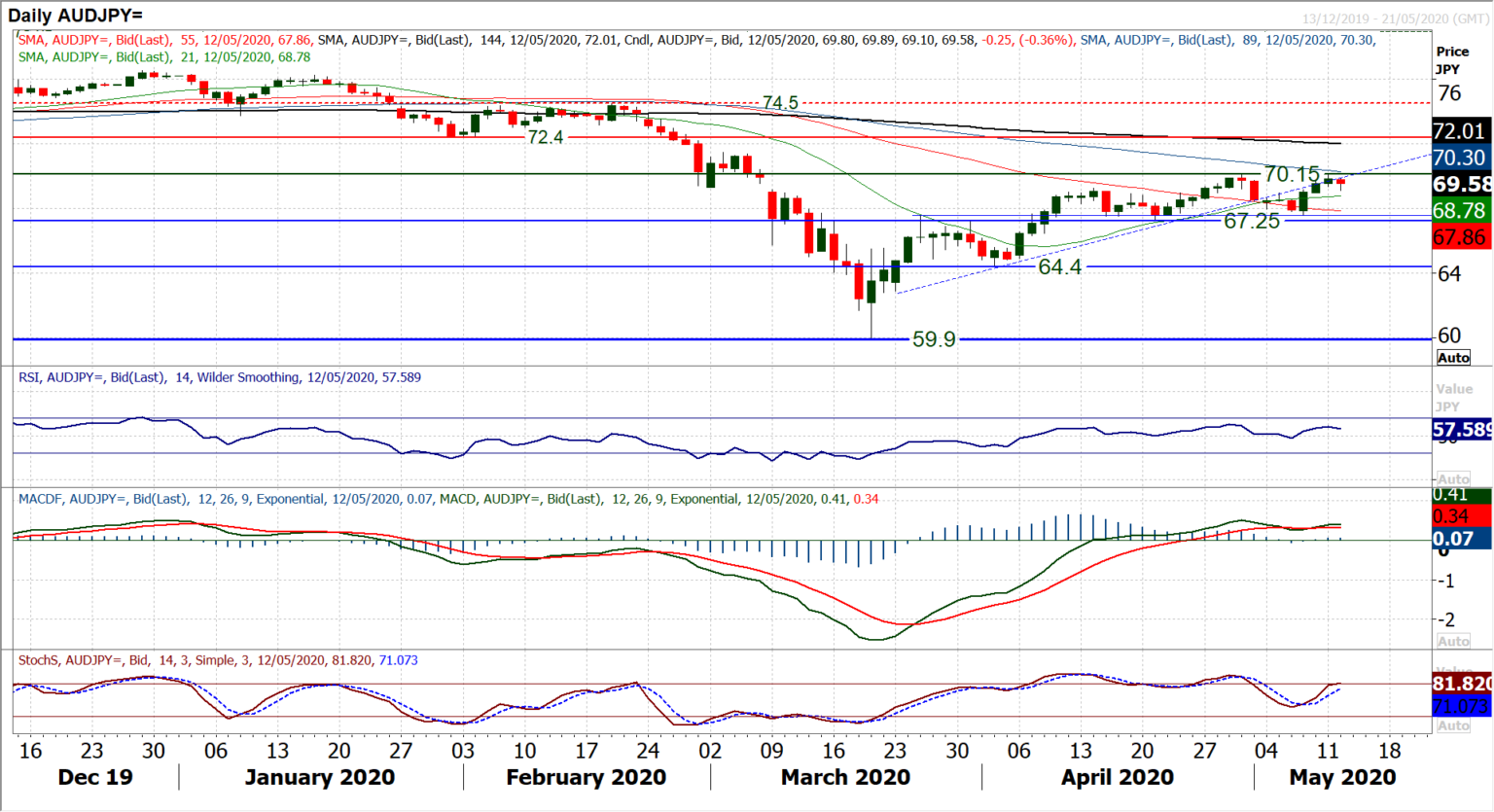 Chart of the Day – AUD/JPY
