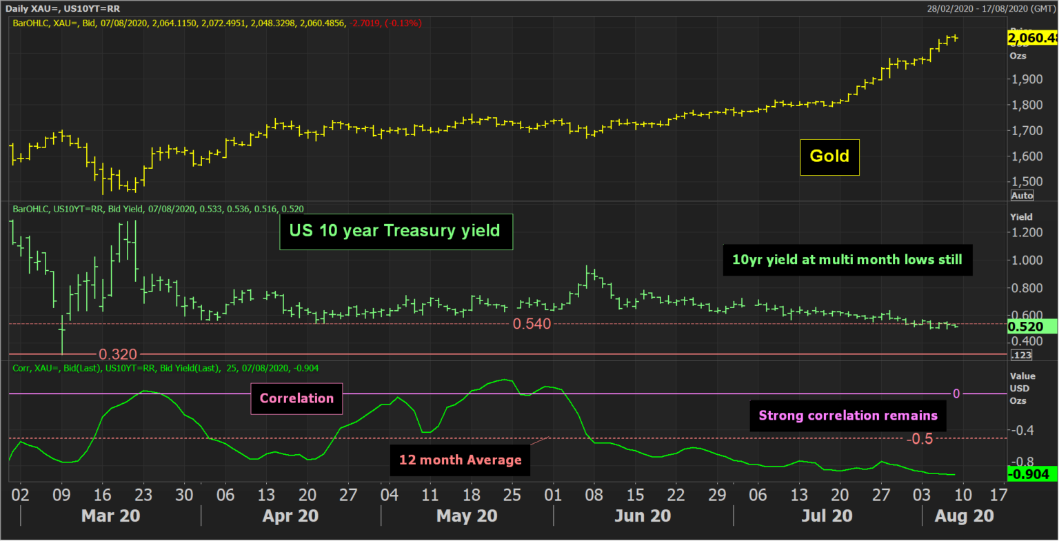 US 10 Yr Treasury Daily Chart