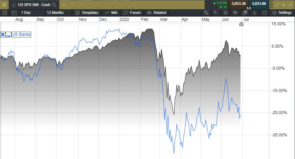 US SPX 500 - US Banks - Chart