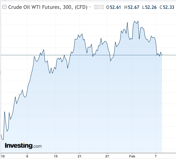 WTI prices YTD